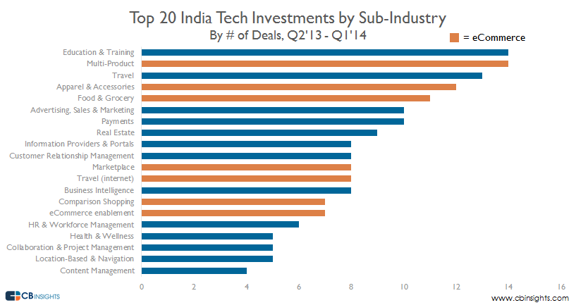 Ecommerce raises majority of investment in Indian tech startups