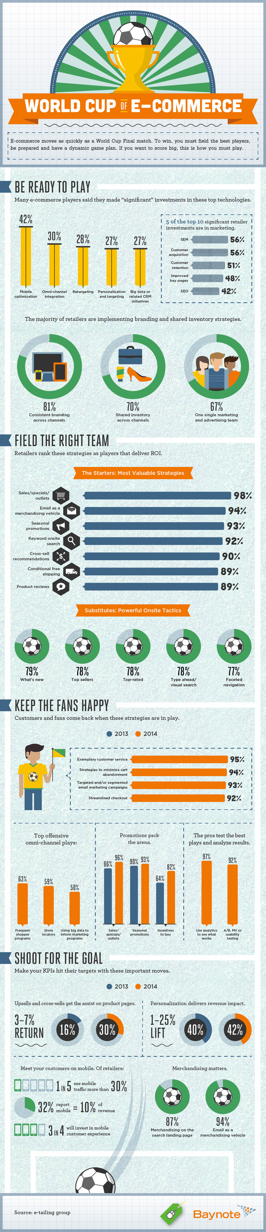 World cup of ecommerce infographic