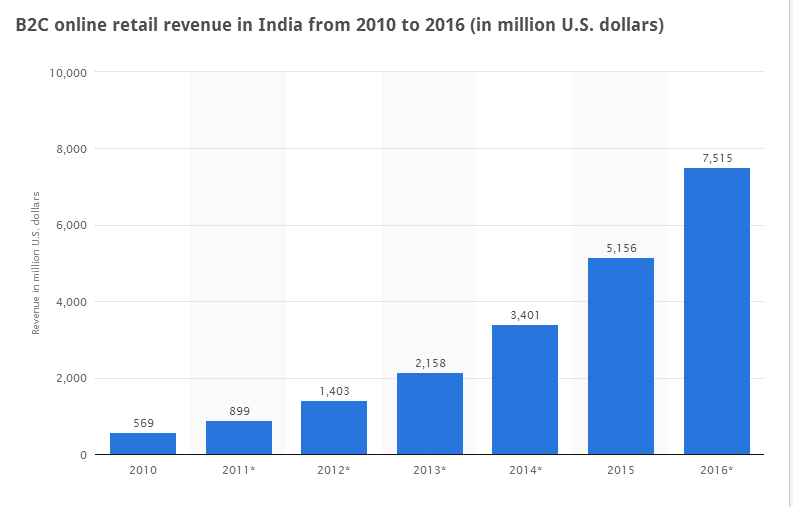 Annual B2C online revenue in India