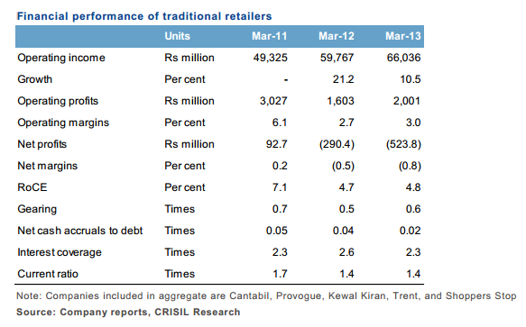 Declining revenues of traditional businesses
