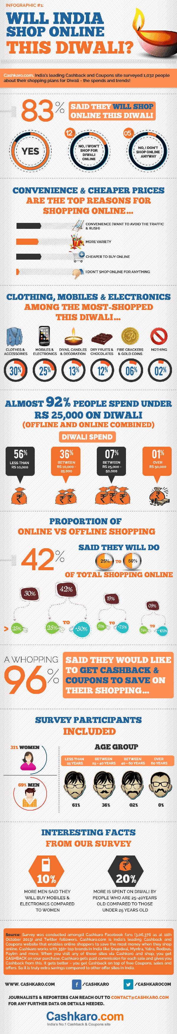 http://www.indianweb2.com/2013/10/interesting-diwali-online-shopping-trends-2013-infographic/