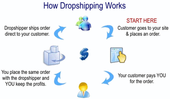 The ABC's of Drop Shipping | IndianOnlineSeller com