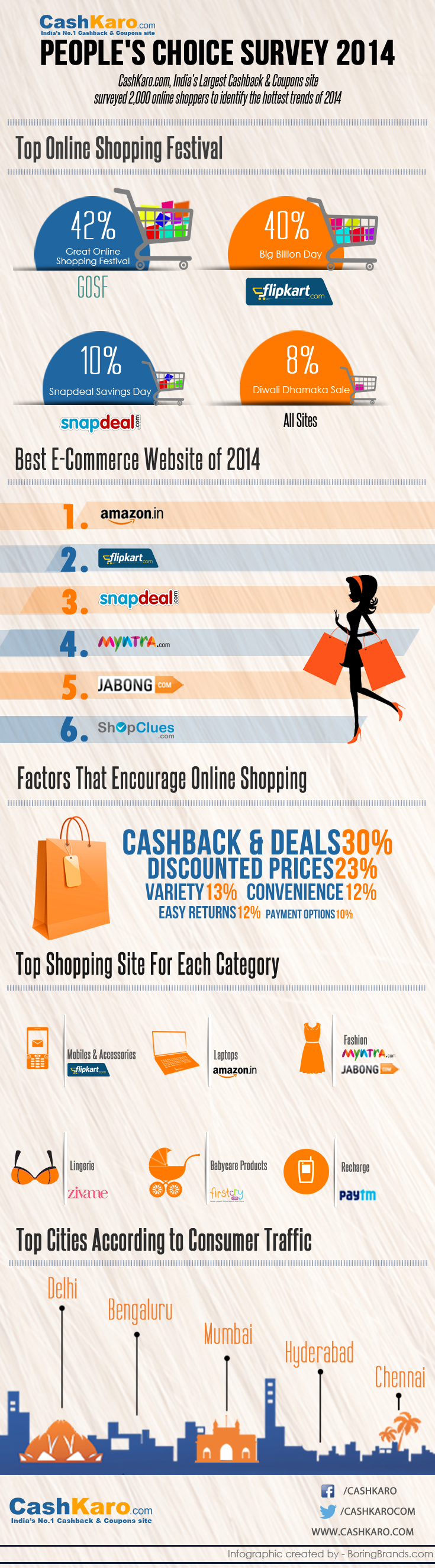 CashKaro.com- People's Choice Survey 2014- Infographic