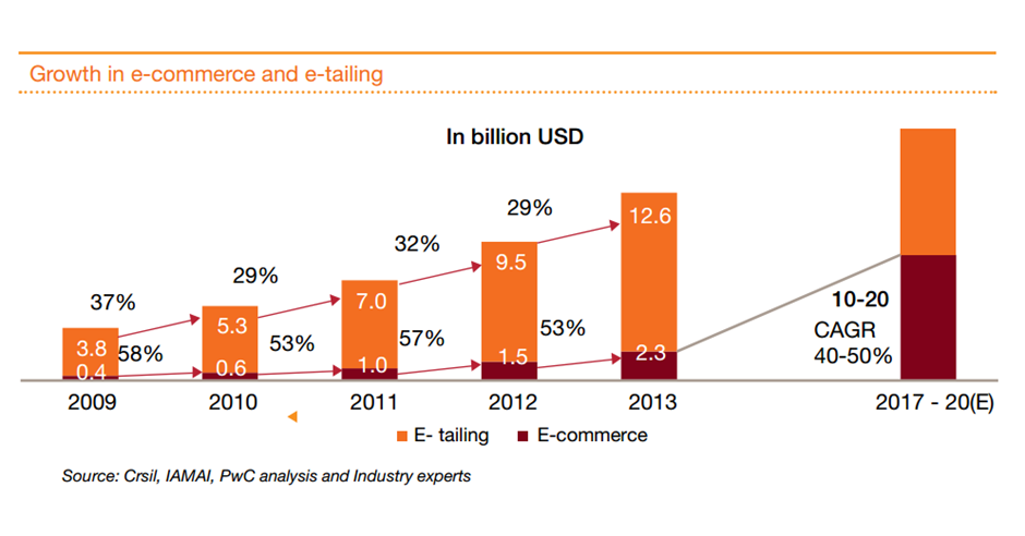 http://www.pwc.in/assets/pdfs/publications/2014/evolution-of-e-commerce-in-india.pdf