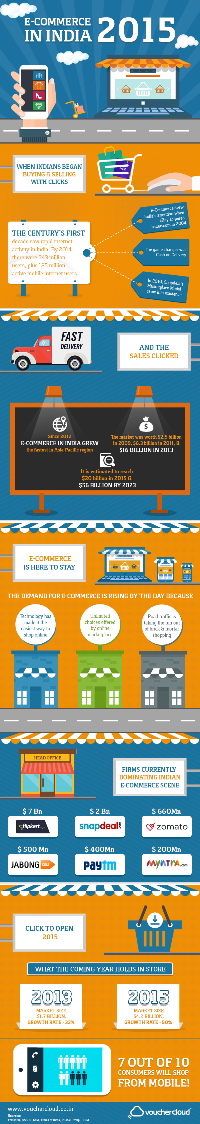 ecommerce india 2015