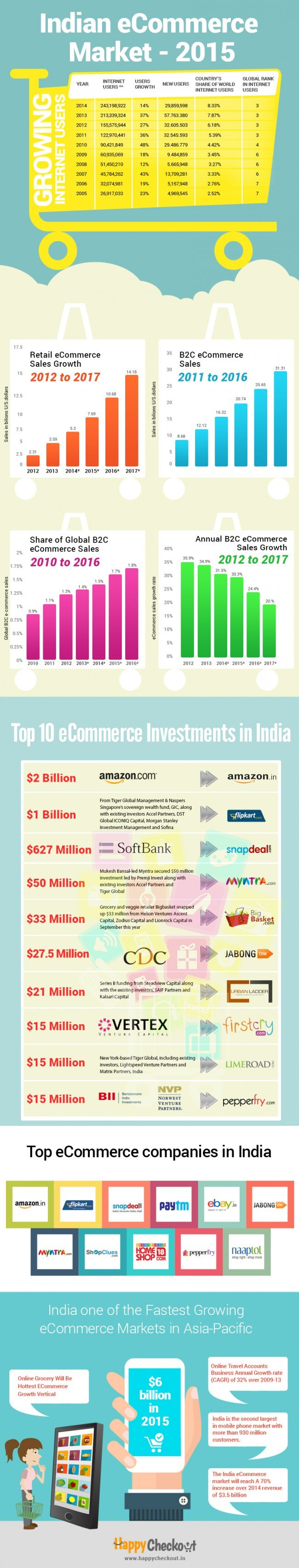 Indian Ecomm market 2015