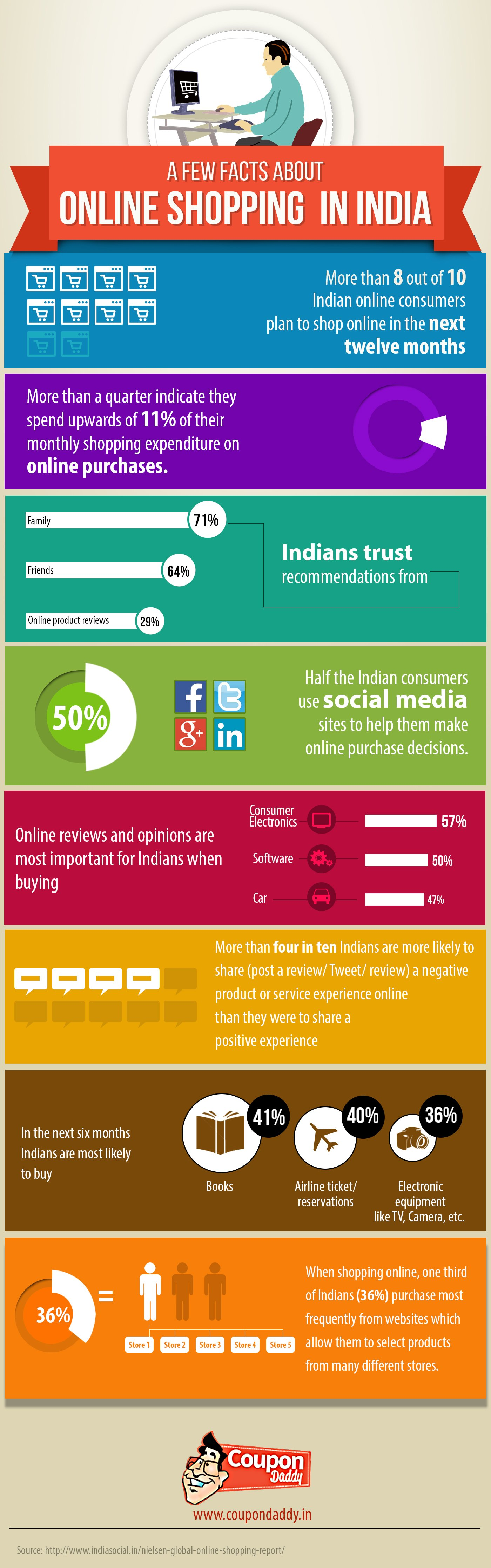 http://www.coupondaddy.in/online-shopping-india-brief-analysis-infographic/