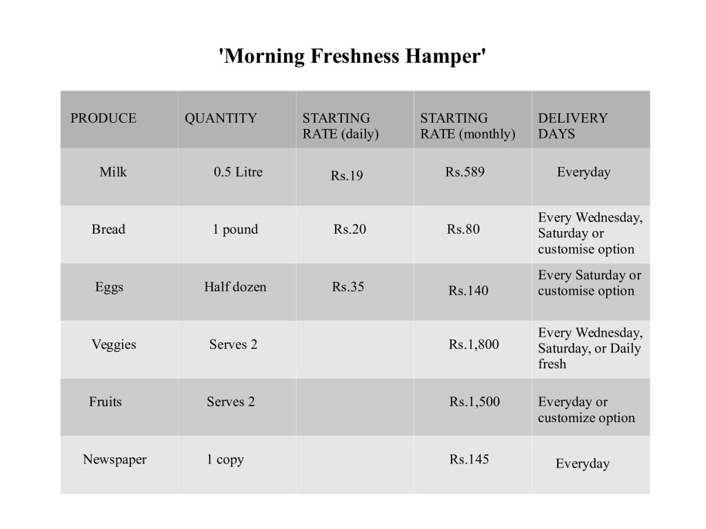 Morning_Freshness Hamper