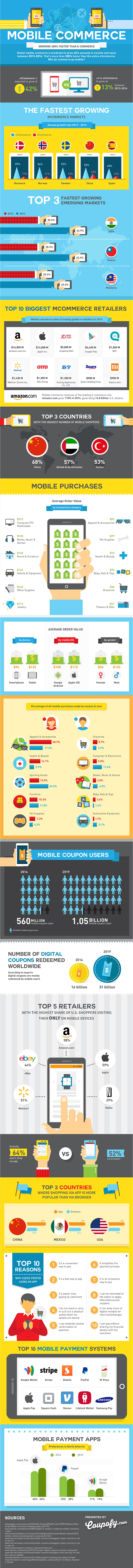 http://www.coupofy.com/blog/mobile-commerce-growing-300-faster-than-ecommerce-infographic