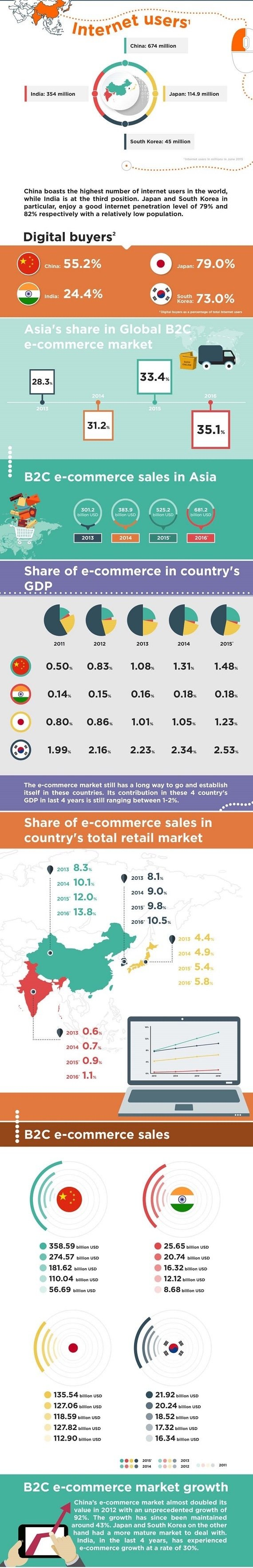 https://www.techinasia.com/ecommerce-in-india-china-japan-korea-infographic/