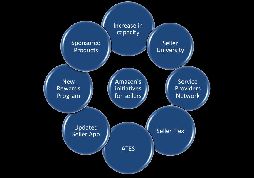 amazon seller initiatives