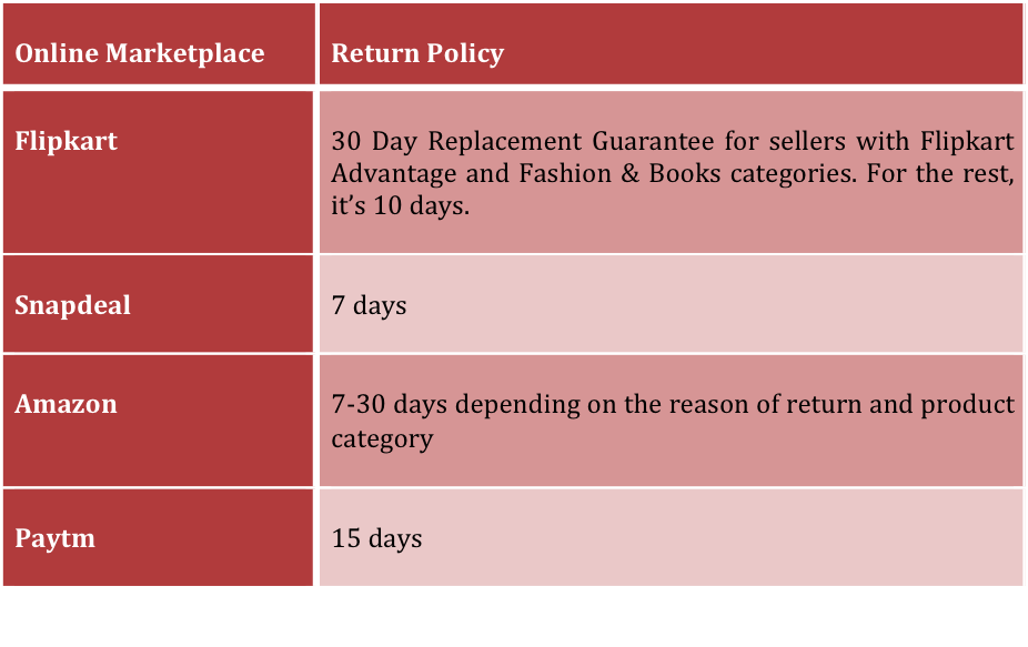 marketplace return policies