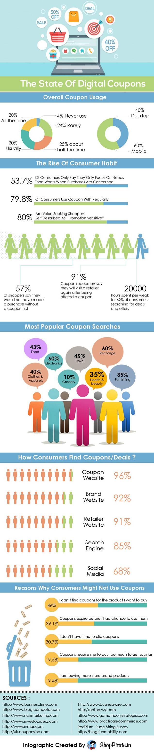 http://retail.economictimes.indiatimes.com/news/industry/electronics-and-food-coupons-are-most-searched-for-infographic/50354006