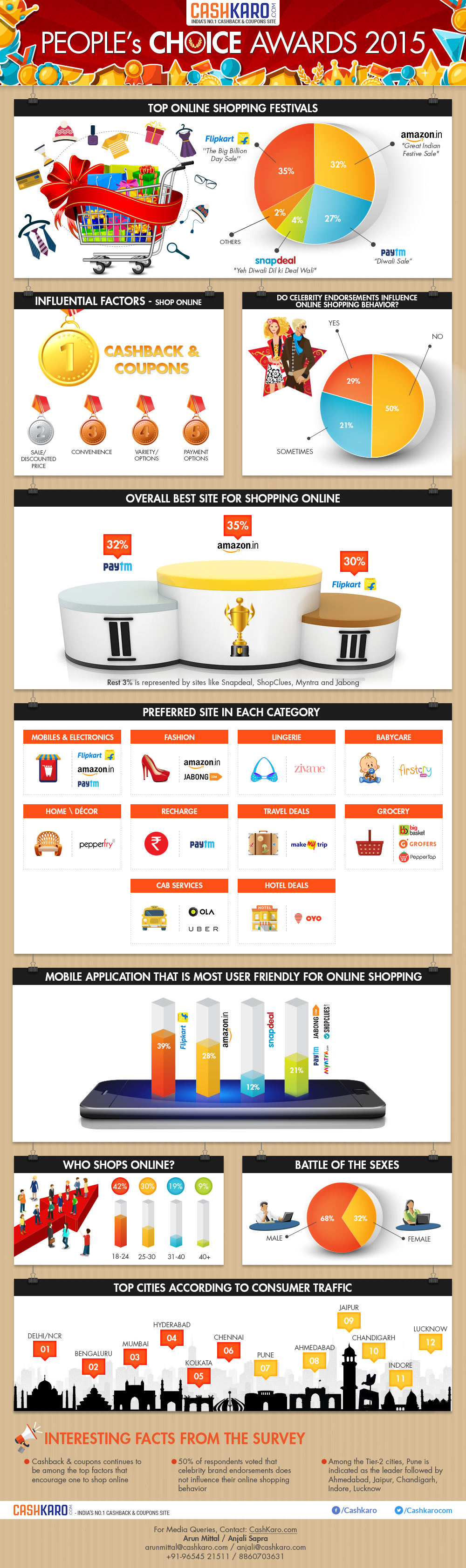 Infographic_CashKaro_Peoples Choice Awards 2015 (1)