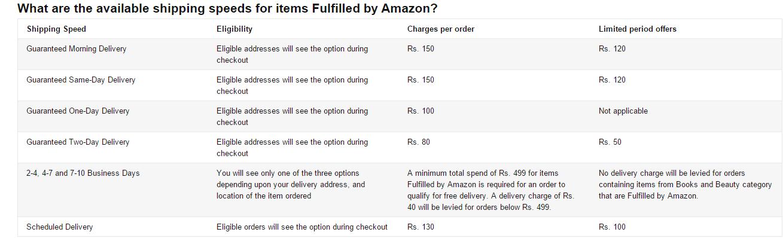 http://www.amazon.in/gp/help/customer/display.html/ref=ddm_ft_dp?ie=UTF8&nodeId=200534000&pop-up=1#