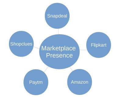 marketplace_presence_model (1)__compress