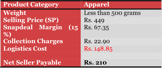 snapdeal chart