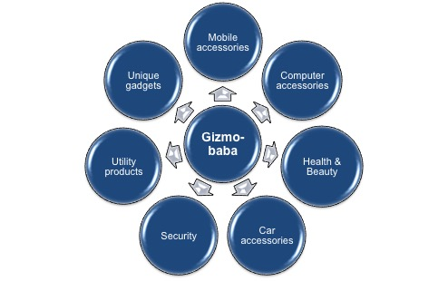 gizmo products