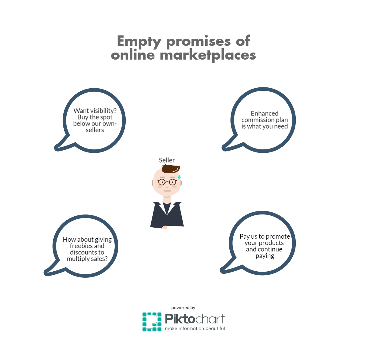 Marketplaces' empty promises