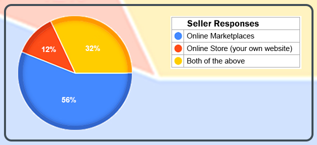 Seller Responses