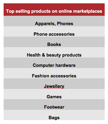 How to choose the right products to sell online