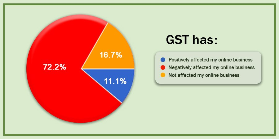 pie-chart-GST-impact
