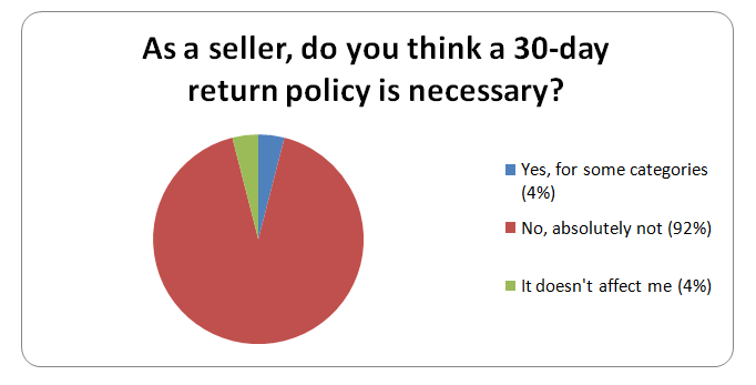 Seller Survey